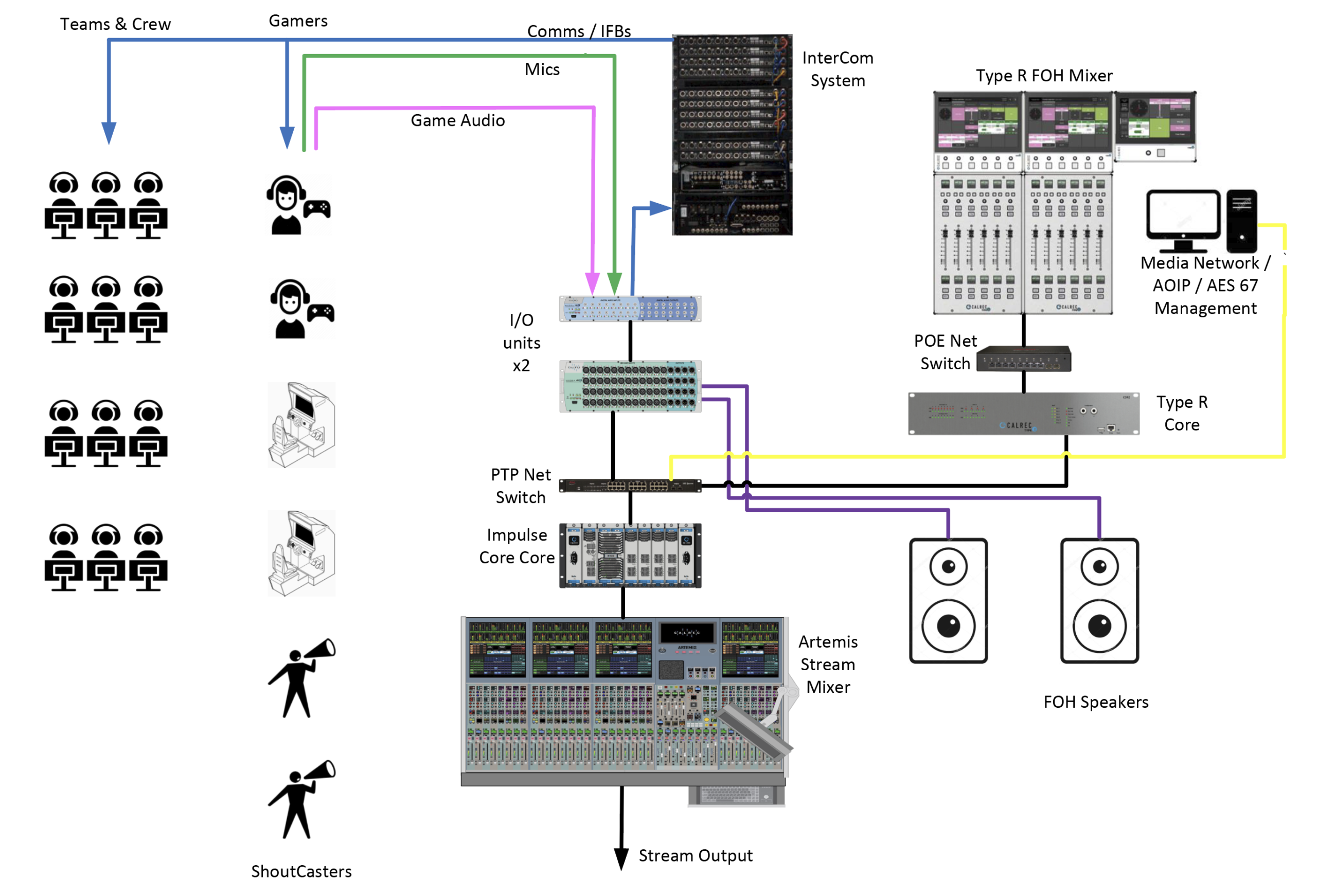 eSports Calrec Artemis and Type R audio diagram