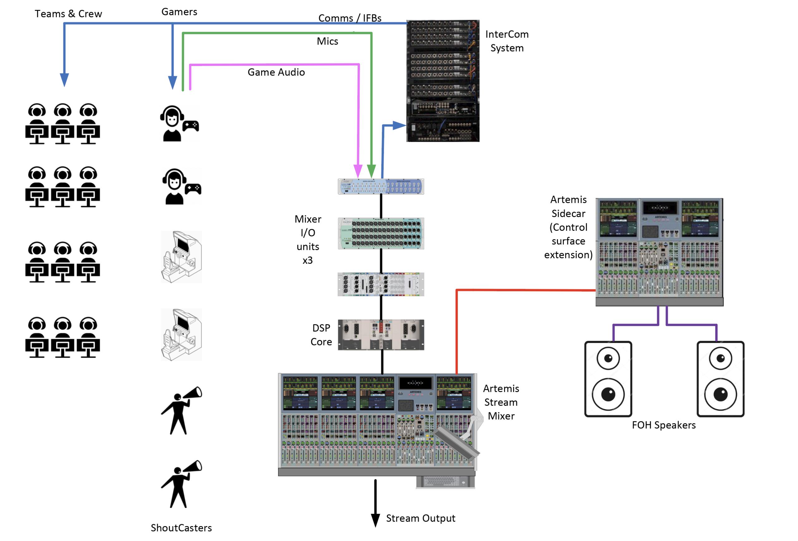 eSports Calrec Artemis with sidecar audio diagram