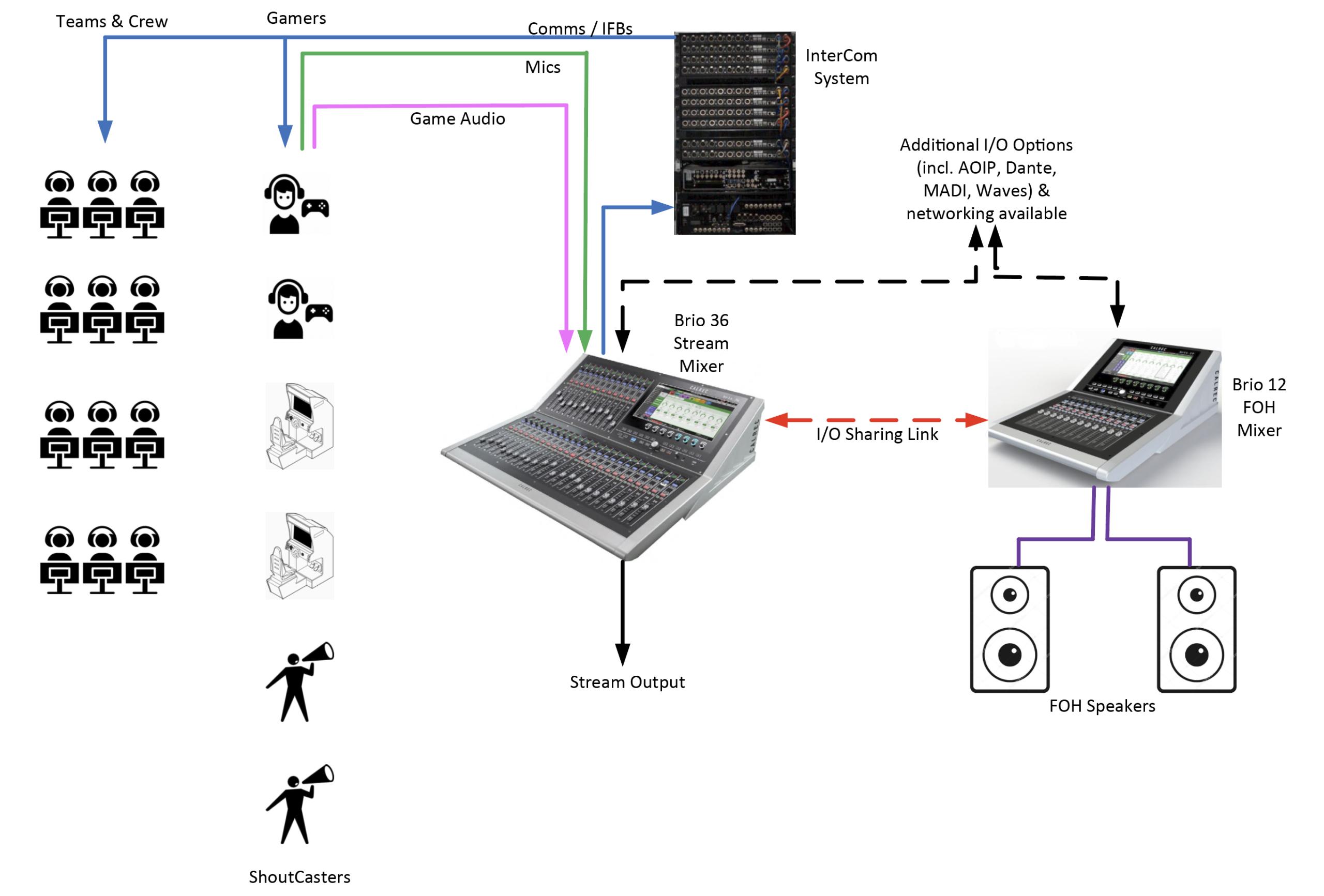 eSports Calrec Brio audio diagram