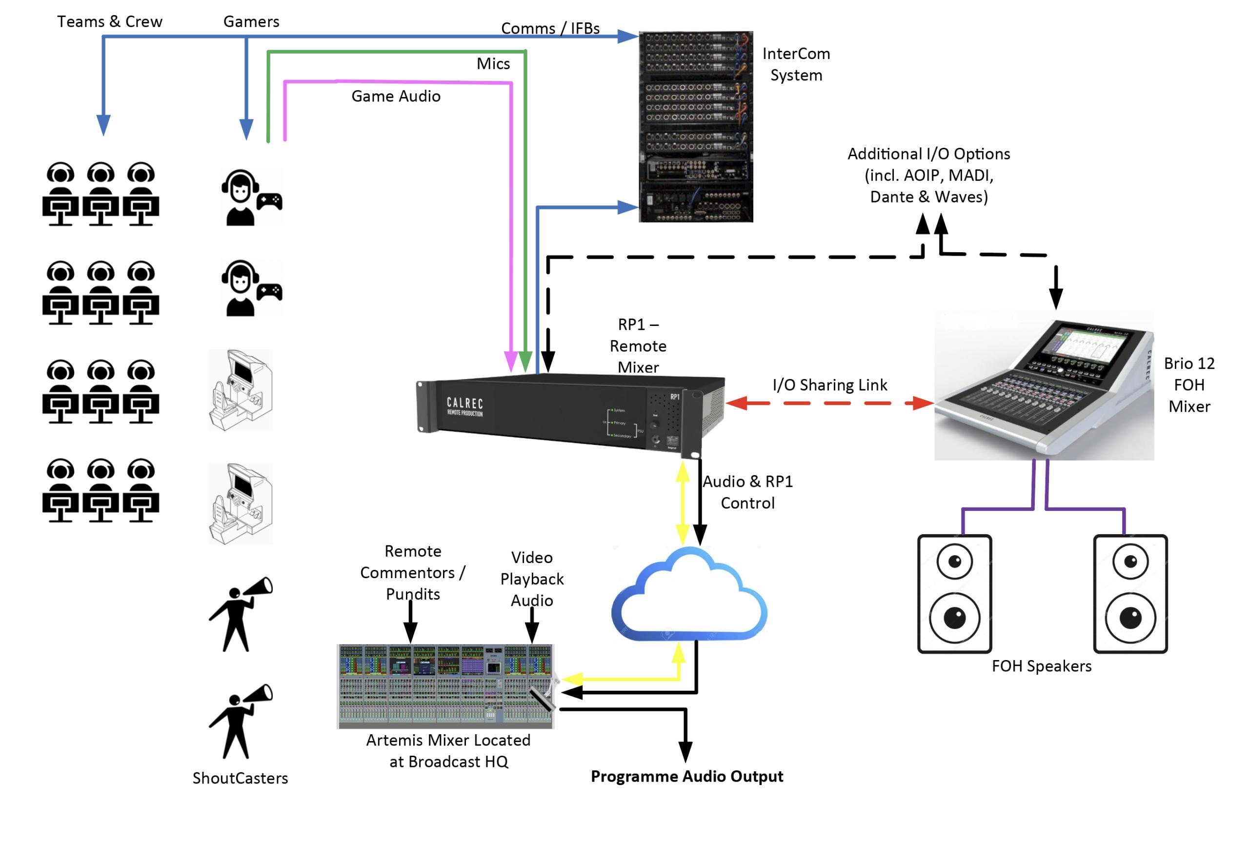 eSports Calrec RP1 audio diagram