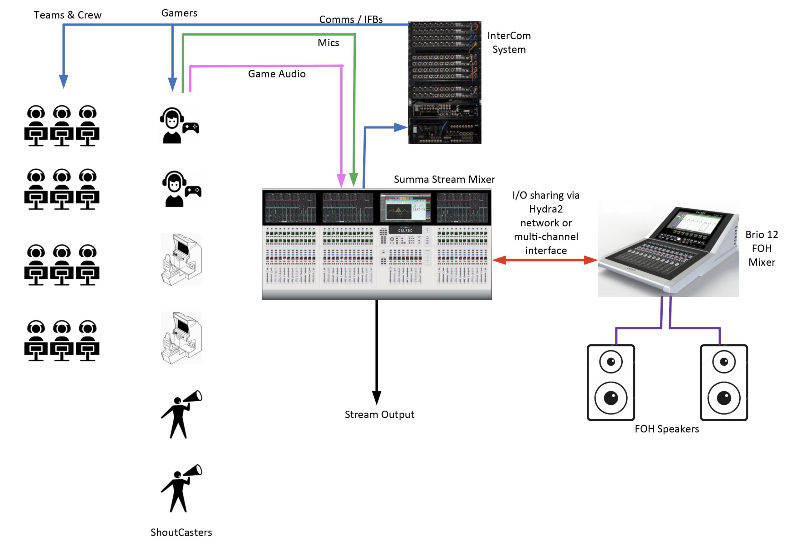 eSports Calrec Summa and Brio audio diagram